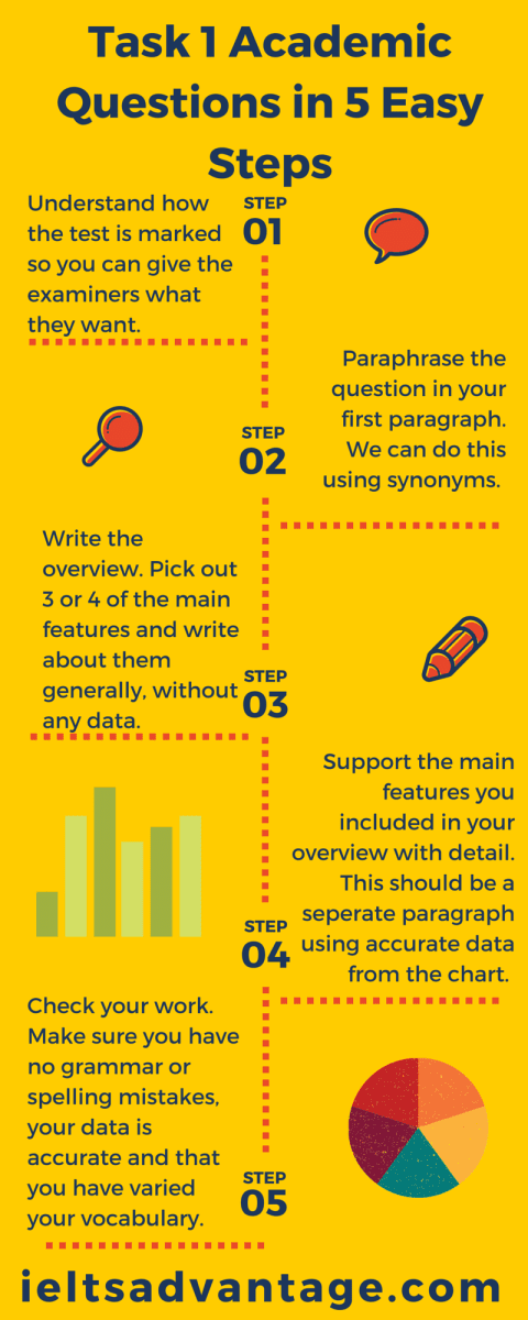 how to write a essay in ielts academic