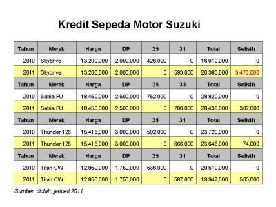 Cicilan Motor Honda