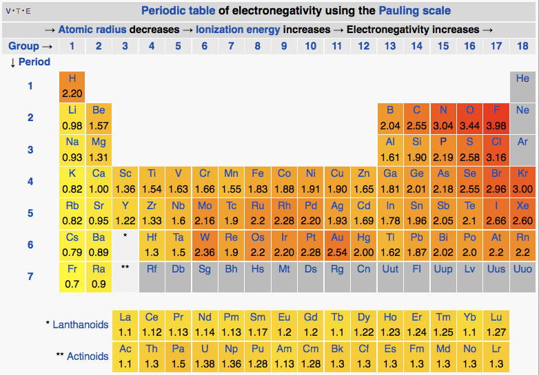 85 periodic table with activity series series activity table periodic series table with activity table commons wikimedia file periodic pauling electronegatvityg urtaz Images