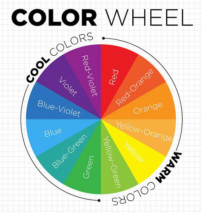 Decoart Blog Color Theory Basics The Color Wheel