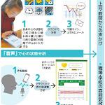 メンタルヘルスの「見える化」って? 学校や職場に導入 - 朝日新聞