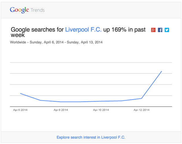 Google Trends in email
