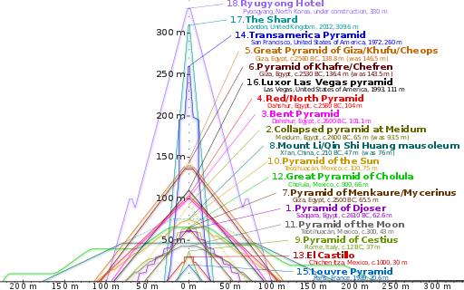File:Comparison of pyramids.svg