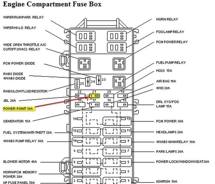 1997 Explorer Fuse Panel Diagram