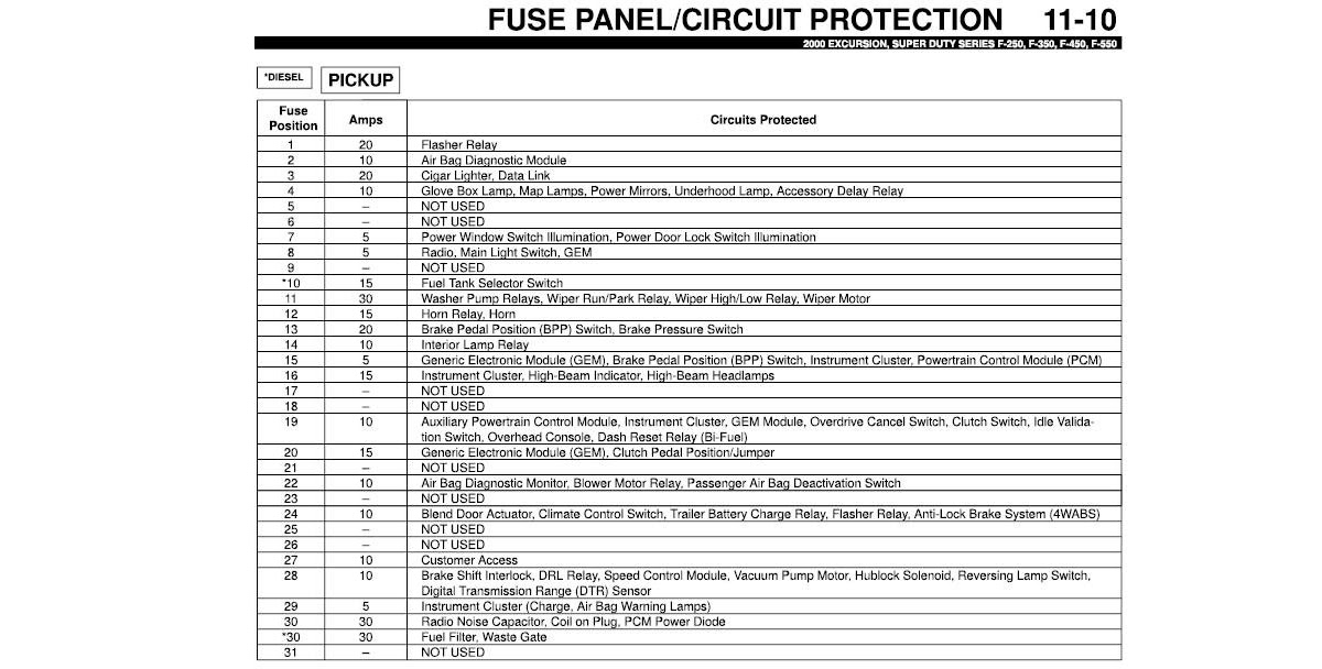 34 2000 Ford F350 Fuse Panel Diagram