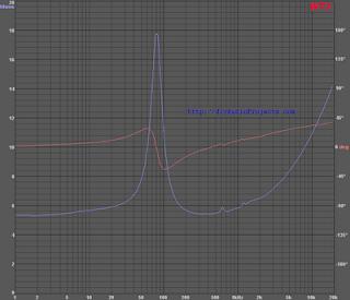 Jordan JX92S Measured Impedance
