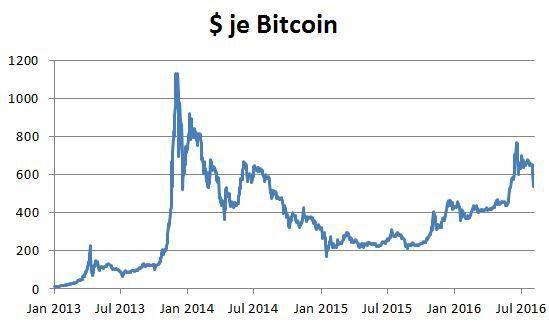 wie viel wert ist ein bitcoin
