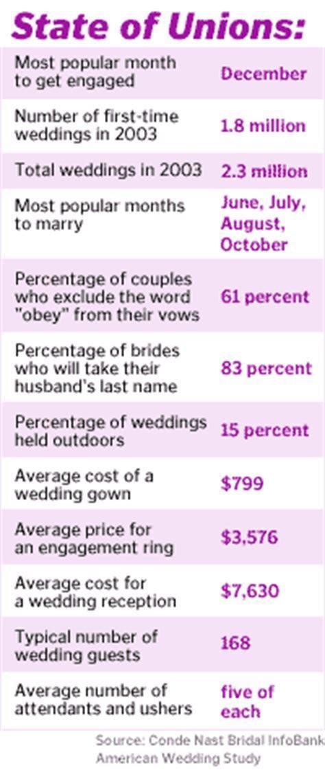 Love is priceless; weddings cost   Jun. 2, 2003