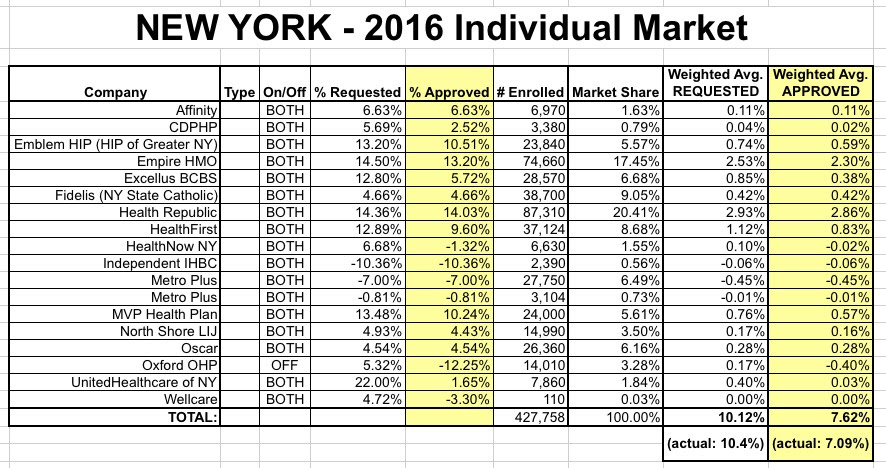 New York: APPROVED 2016 weighted avg. rate increase: 7.1% ...