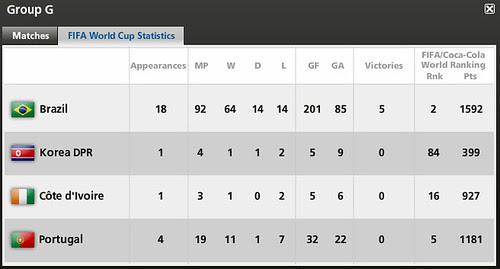 WC2010 GP G stat.bmp