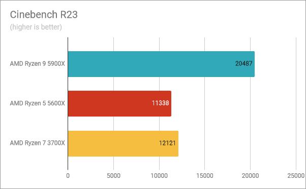 Resultados del banco de pruebas AMD Ryzen 9 5900X: Cinebench R23