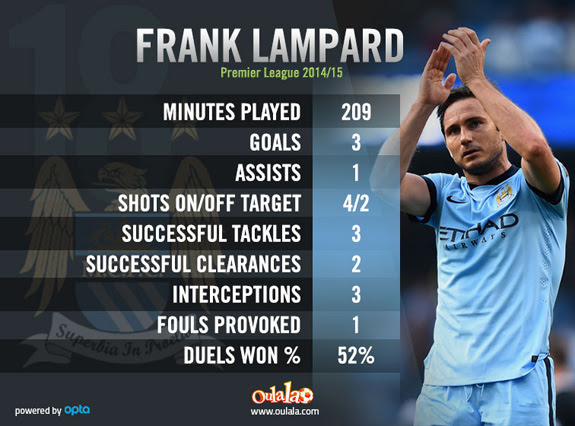 Manchester City Must Do All They Can To Keep Frank Lampard
