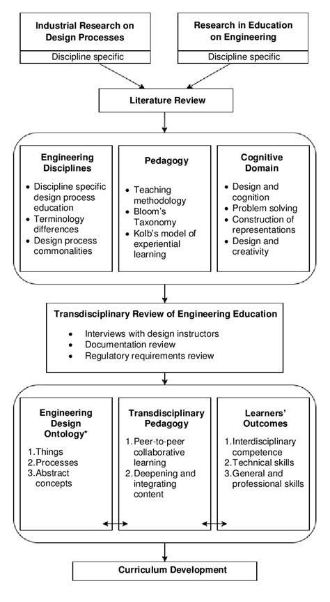 An Educational Framework for Undergraduate Engineering