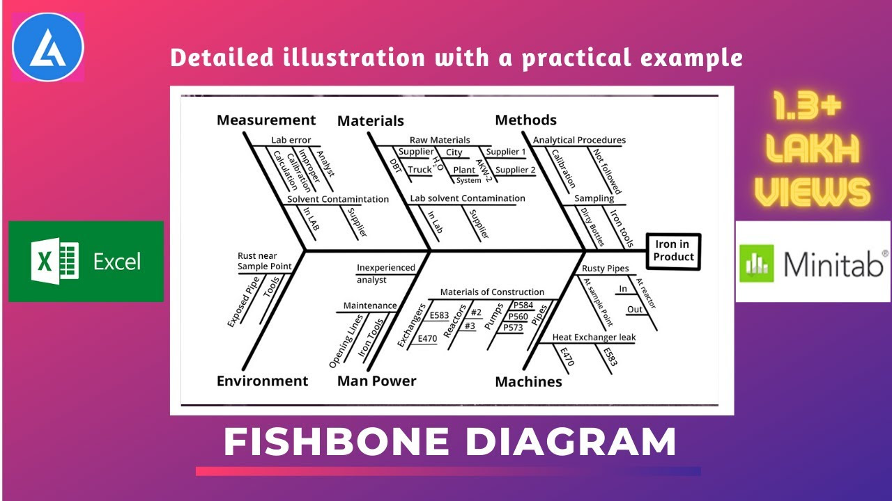 Contoh Gambar Fishbone Lengkap   Kumpulan Gambar & Wallpaper