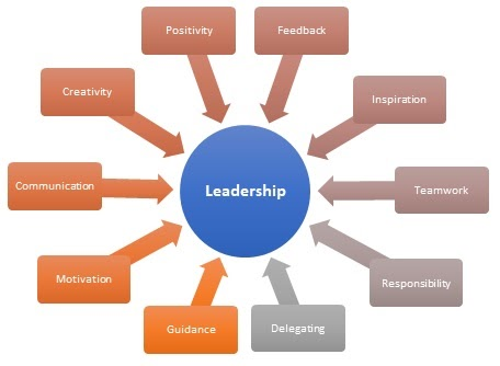 The Importance Of Leadership And Its Types