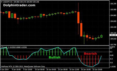 Fastest forex currency chart 1 second