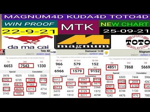 25/09/21 Carta Ramalan Magnum 4d, Damacia, Sports Toto dan MTK 4D CHART | Magnum Toto 4d Prediction