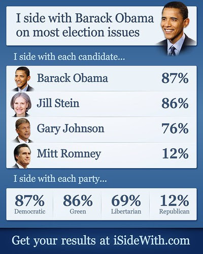 I side with Barack Obama on most election issues by stevegarfield