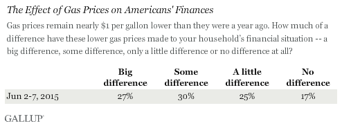 The Effect of Gas Prices on Americans' Finances