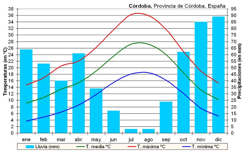 Archivo:Clima Córdoba (España).PNG
