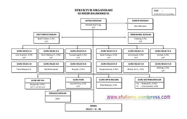 Contoh Bagan Struktur Organisasi Komite Sekolah - Gol Rumah