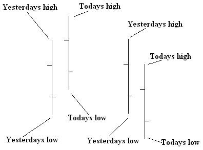 high-low-close