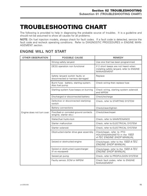 4 Tec Troubleshooting Chart | Engines