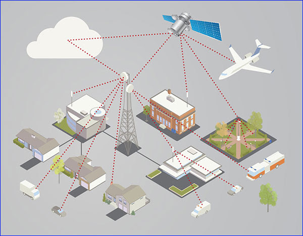 Satellite Internet for Remote Business Locations and IoT