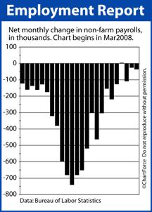 Non-Farm Payrolls Mar 2008-Feb 2010