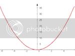 Marcelo Reis' y=x*x parabola image