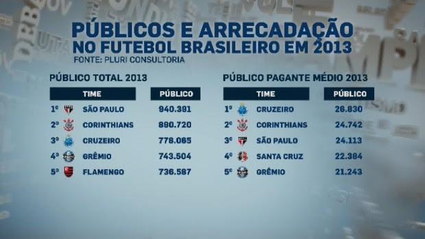 Publico total e média de pagantes em 2013 (Foto: Reprodução SporTV)