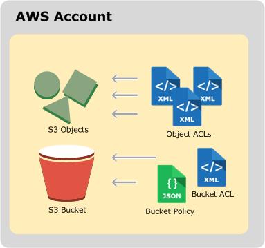 AWS S3 Simple Storage Service