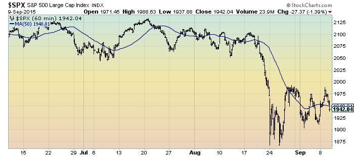 S&P500 three months 60 minute intervals