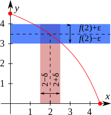 File:Example of continuous function.svg