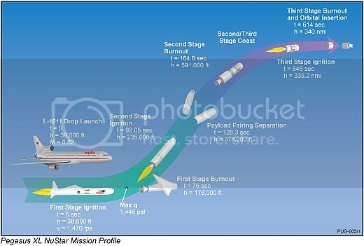 "Lo-res schematic of launch sequence: ""Pegasus XL NuSTAR Mission Profile"""