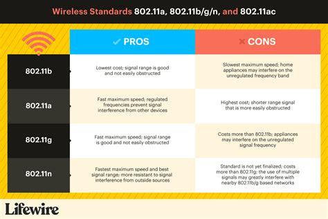 wireless standards explained ax ac bgn
