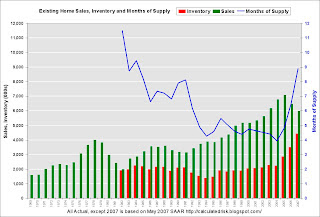 Existing Home Sales Inventory and Months of Supply