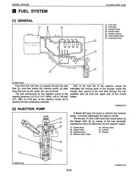 Kubota 05 Series Diesel Engine Workshop Manual PDF