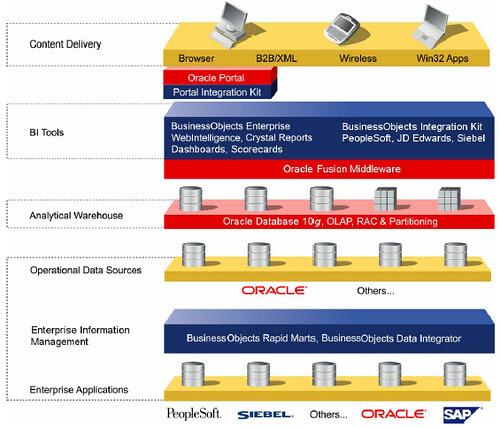 Integracion BO y Oracle