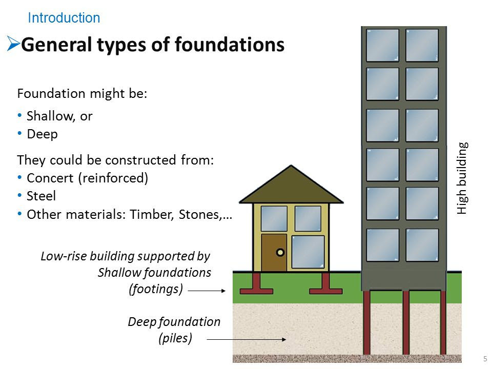 The Three Basic Types of Residential Foundations