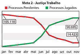 Meta 2 - Justiça do Trabalho - Jeferson Heroico