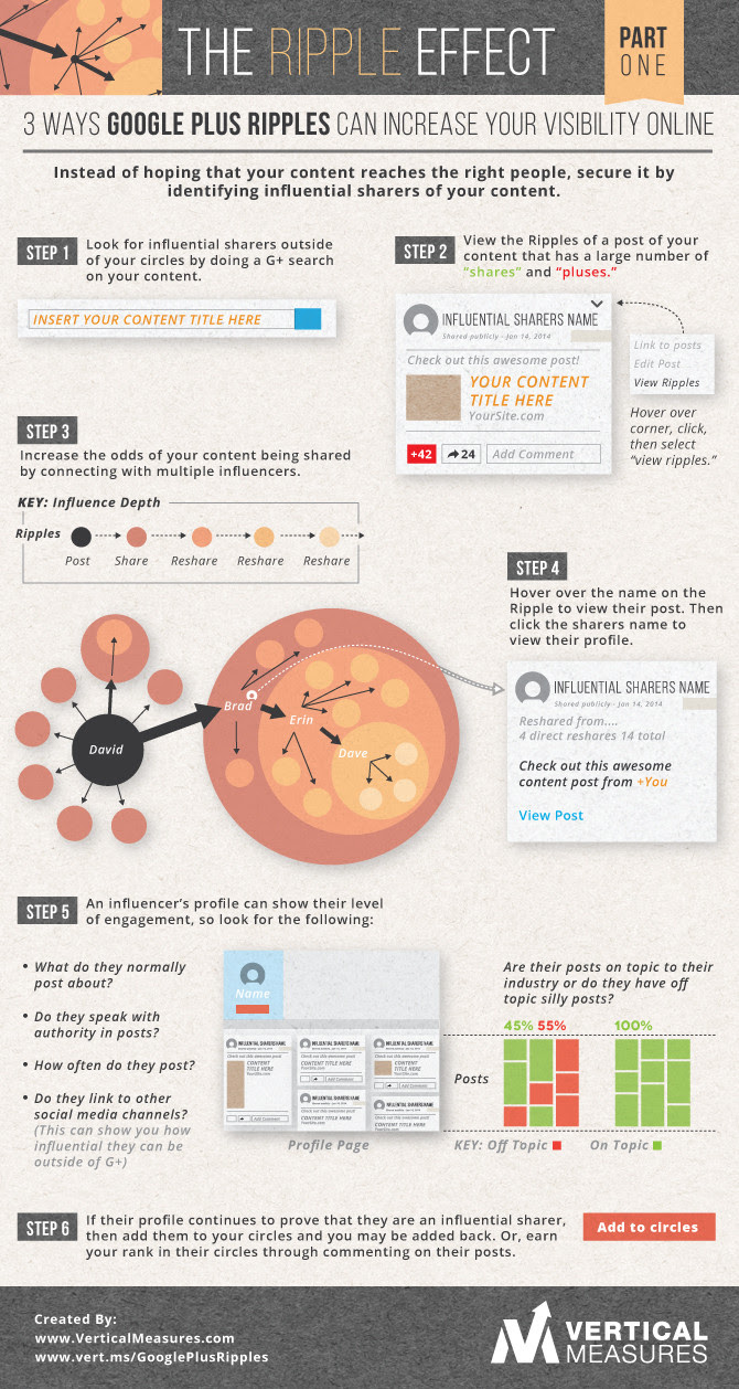 Three Ways Google Plus Ripples Can Increase Your Visibility Online infographics