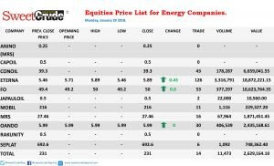Equities: Forte Oil, Eterna, Oando top gainers' chart