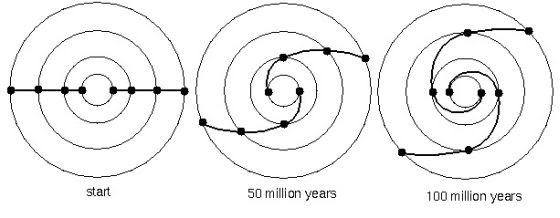 Διαφορική περιστροφή του γαλαξία, από το http://www.astronomynotes.com/