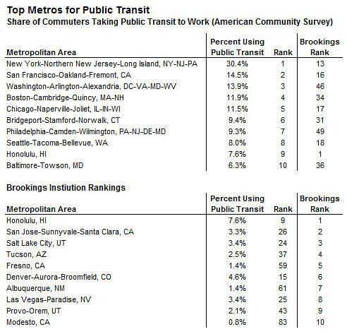 Top Metros for Public Transit