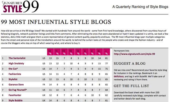 Fashion Blog Name Ideas - logo design ideas