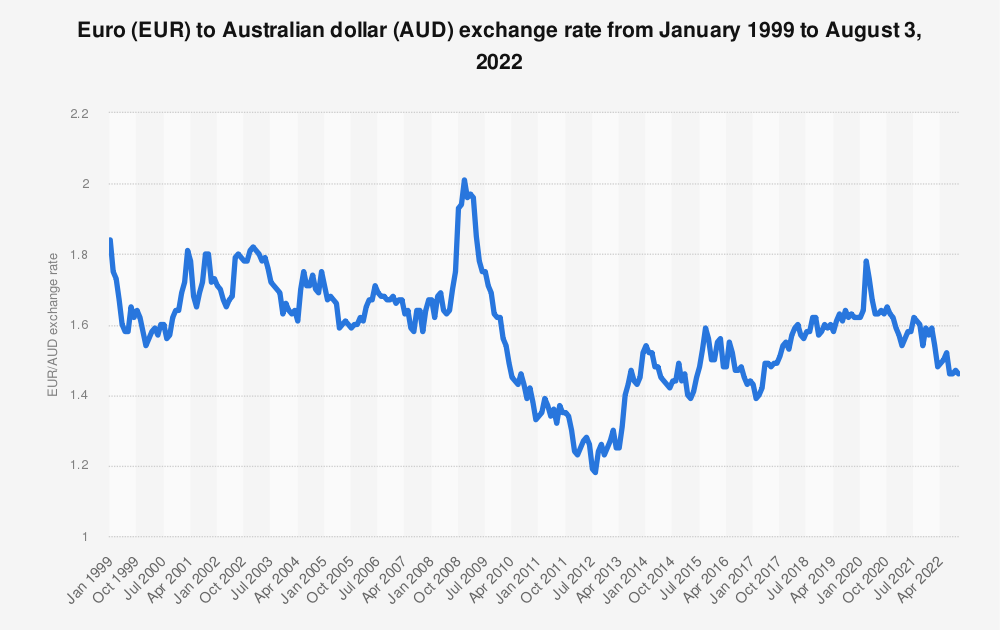 Foreign Exchange Rates Yearly Average
