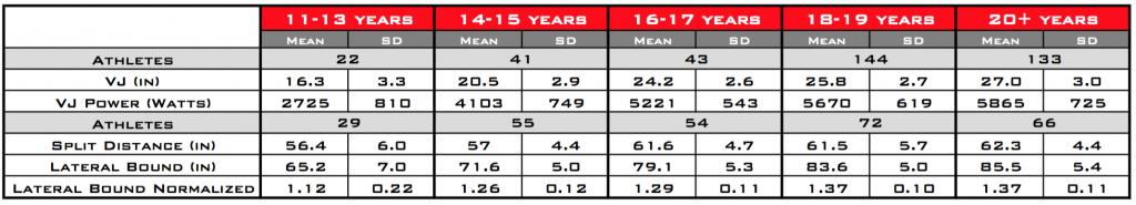 body fat percentage vertical jump