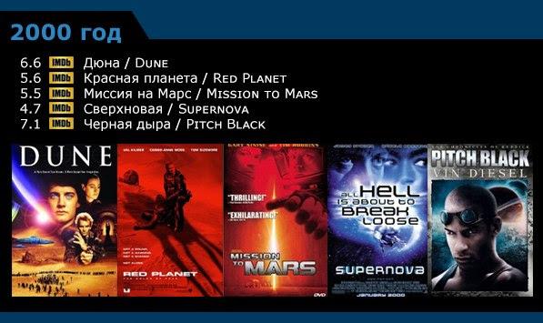 Научная фантастика - список фильмов по годам 1996-20055 (597x355, 200Kb)