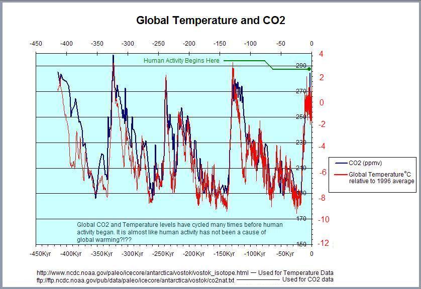 Pnehobidip Graphs On Global Warming